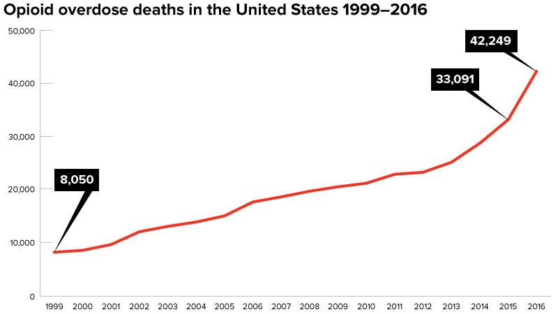 Opioid Overdose Deaths Graph 1